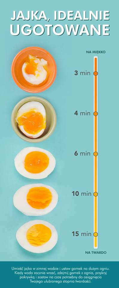 Ikonografika - Jak dobrze ugotować jajka na miękko lub twardo?