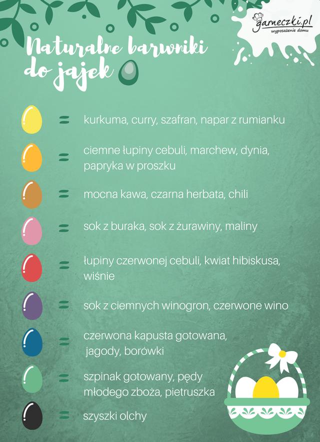 Naturalne barwniki do jajek - infografika