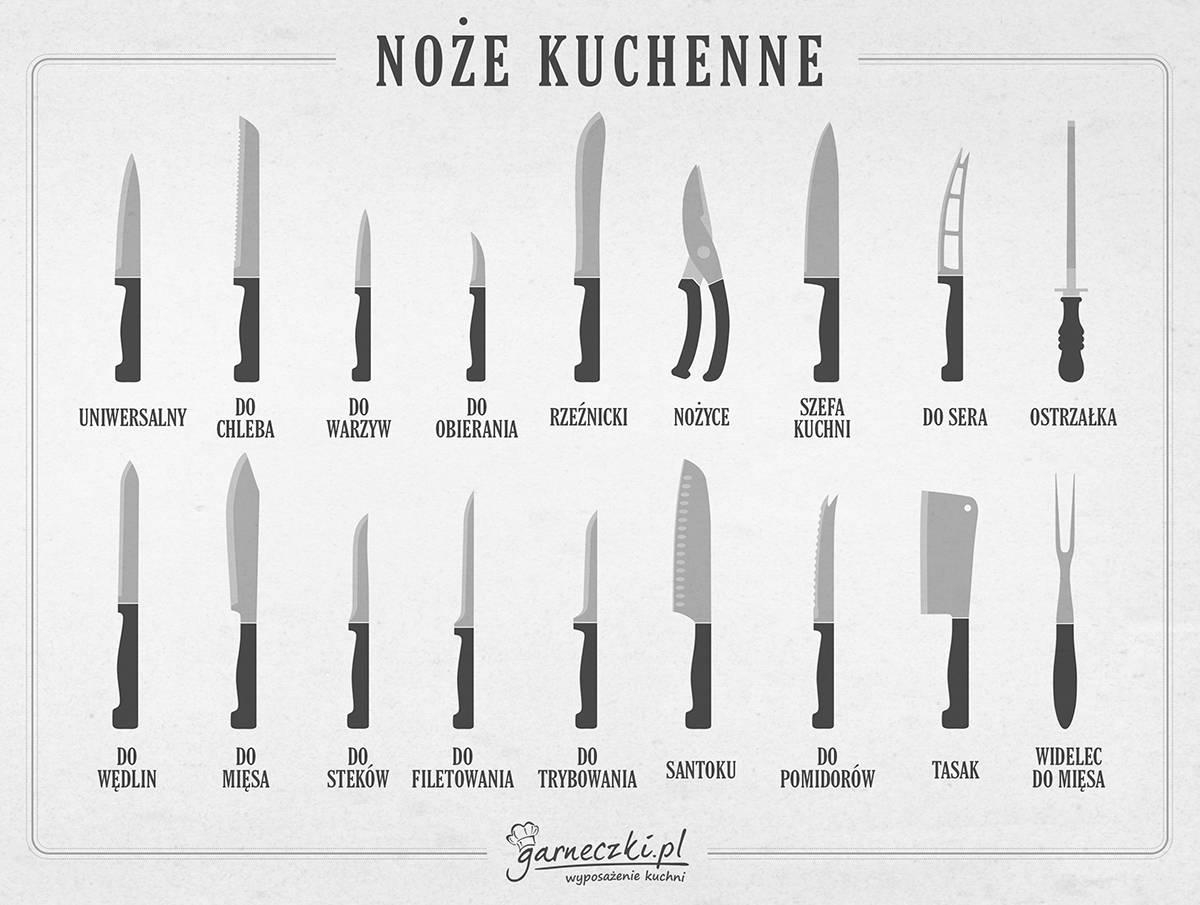 Infografika - Typy noży kuchennych