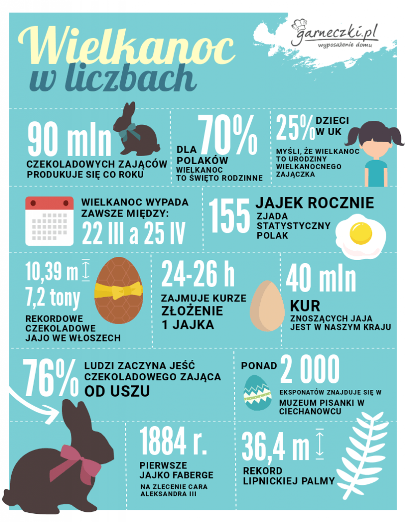 Wielkanoc w liczbach - infografika