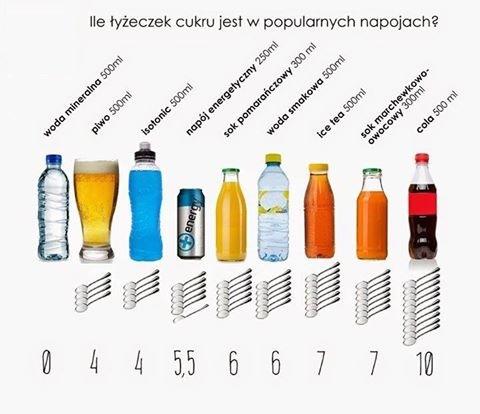 Infografika - Ile cukru ma coca cola