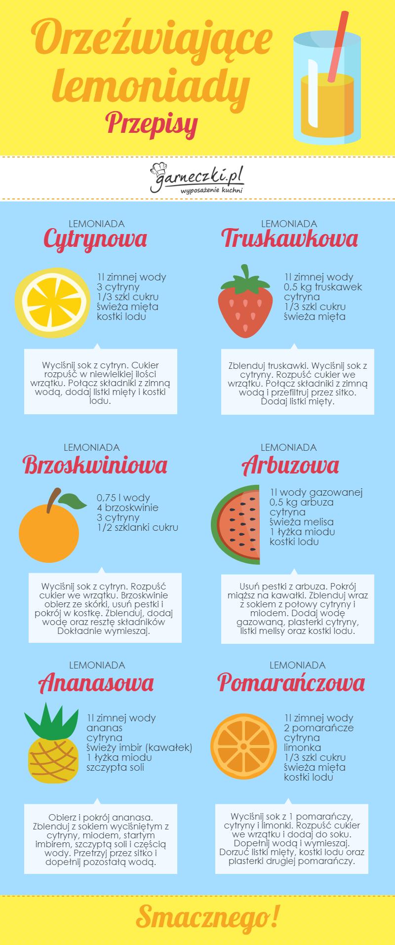 Przepisy na domowe lemoniady - infografika