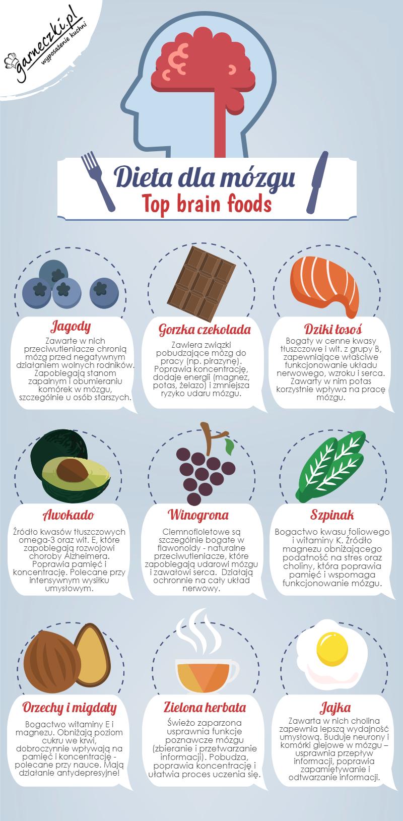 Dieta dla mózgu - infografika