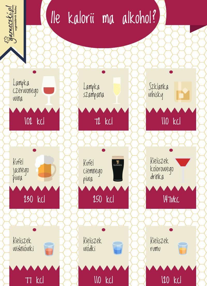 ile kalorii ma alkohol - infografika