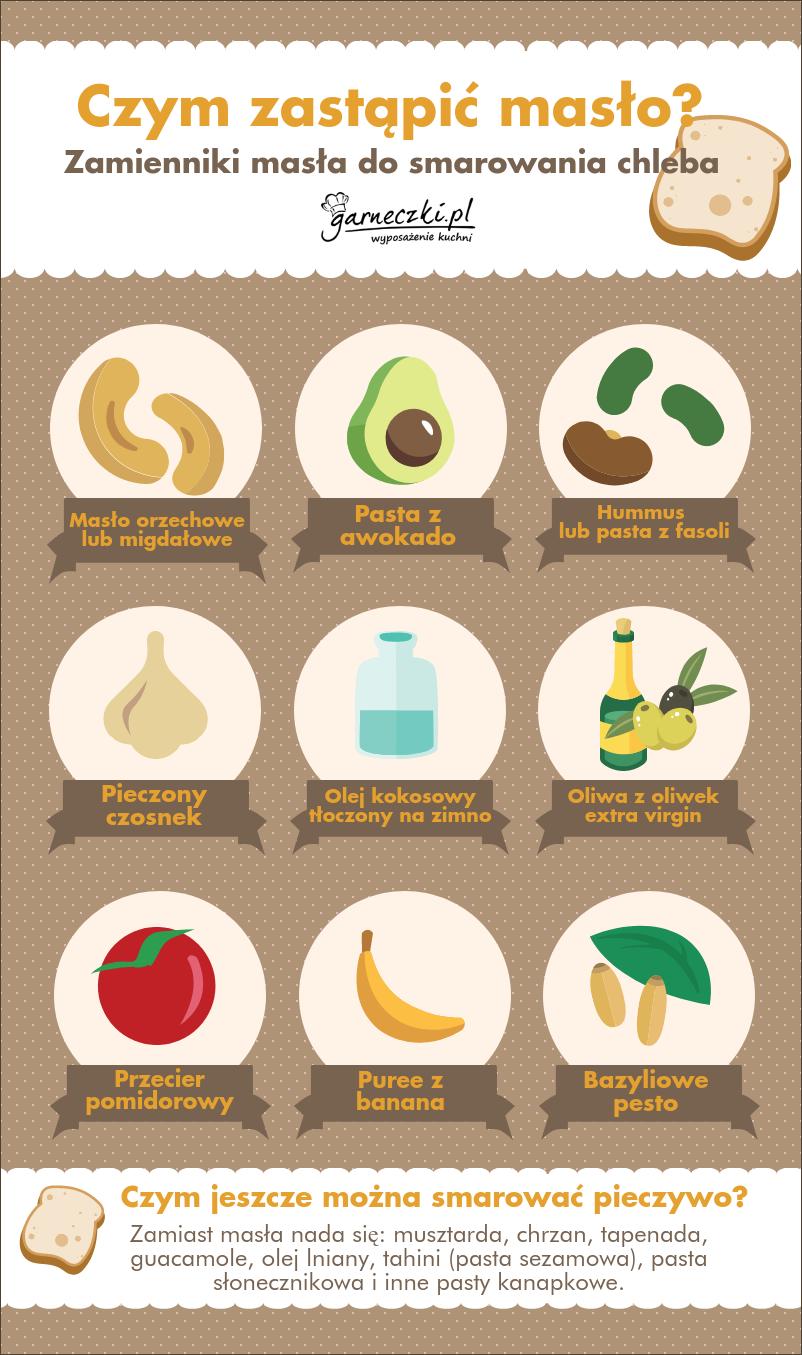Czym zastąpić masło do chleba? Infografika