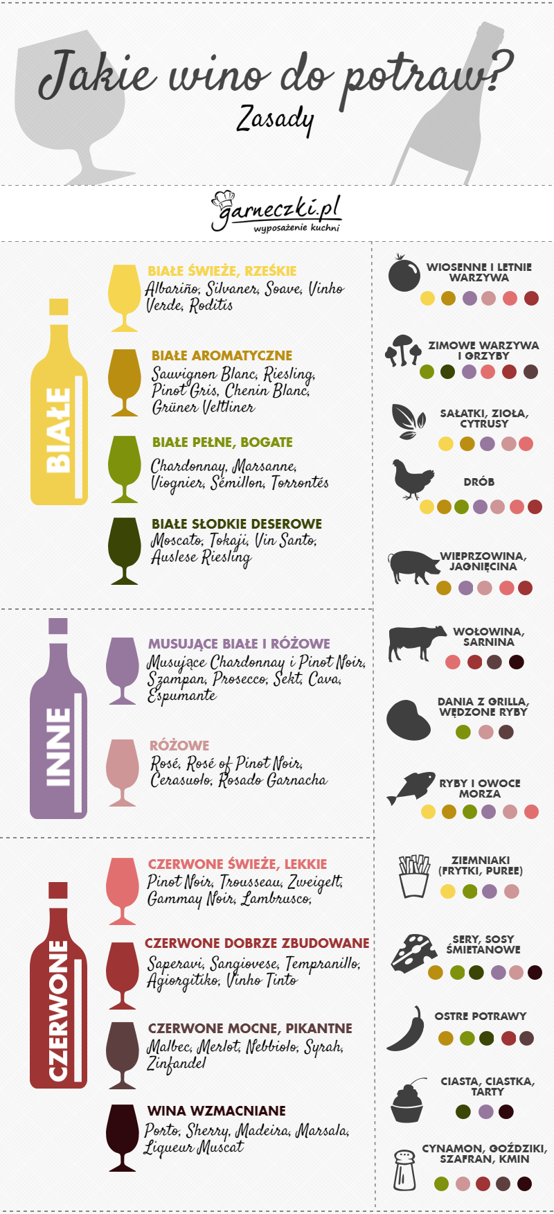 Jakie wino do czego? Infografika