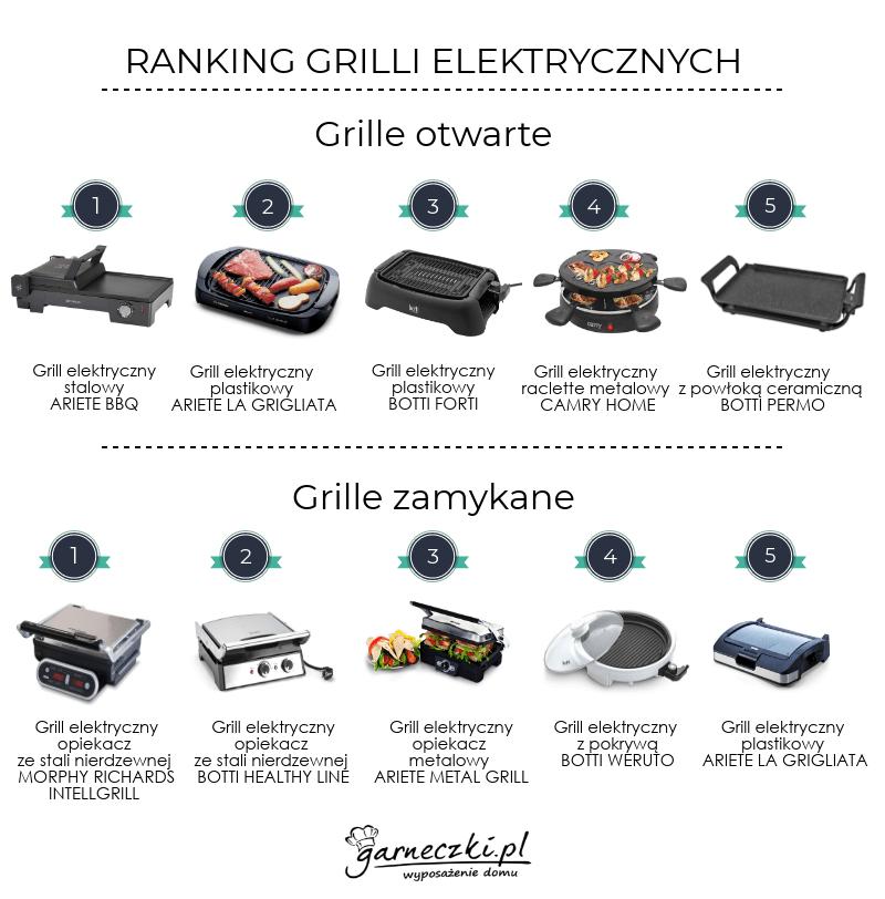 Ranking grilli elektrycznych